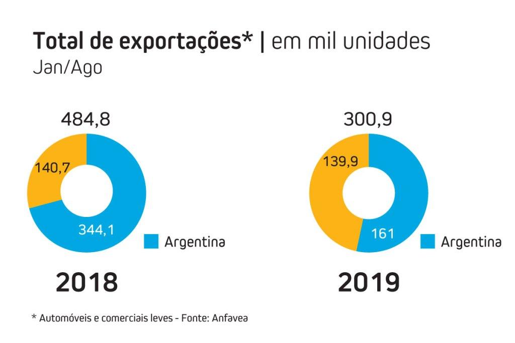livre comércio Brasil Argentina