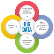 Big Data Benefits