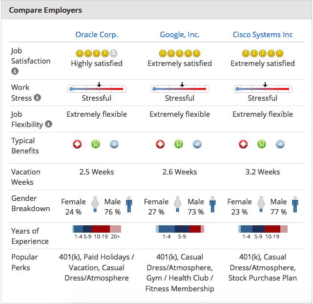 Marque Employeur, Glassdoor et Indeed ont pris d'assaut votre marque employeur. Comment réagir ?, Blog FutursTalents