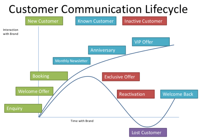 Customer Communication Cycle and Talent Nurturing Stages