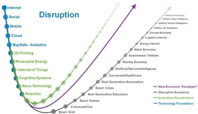 Digital, Accélérer la transformation du leader digital bien avant 2020, Blog FutursTalents