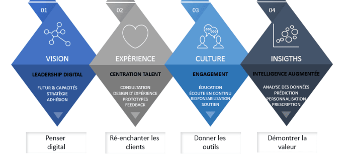 Transformation Digitale RH, A quoi reconnaît-on une transformation digitale RH ?, Blog FutursTalents