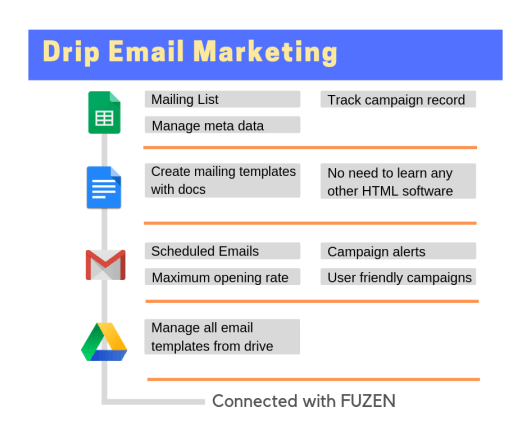 cold email automation workflow with Google Drive and Gmail