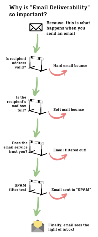 hurdles in email deliverability