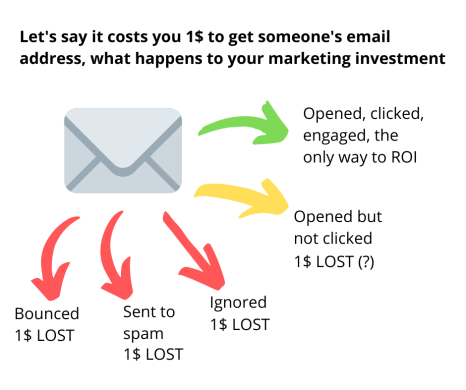 cost analysis for cold email marketing