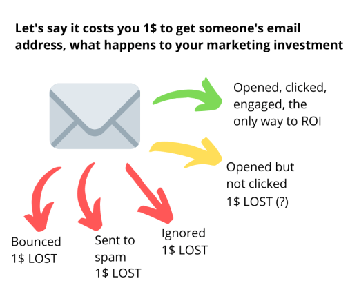 why email a/b testing is important