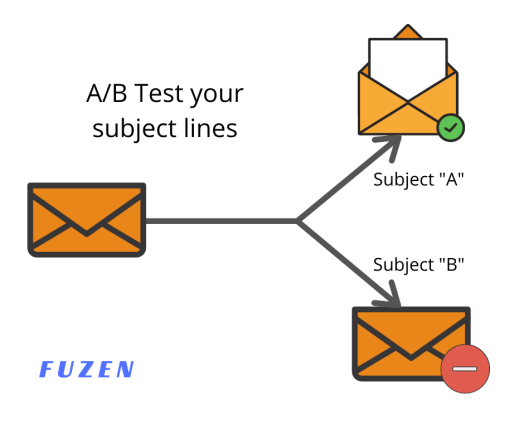 a/b testing subject lines