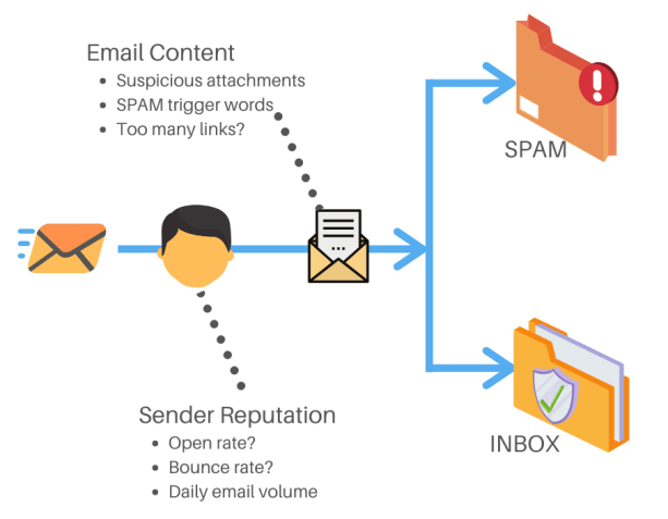 How spam filters work against cold emails