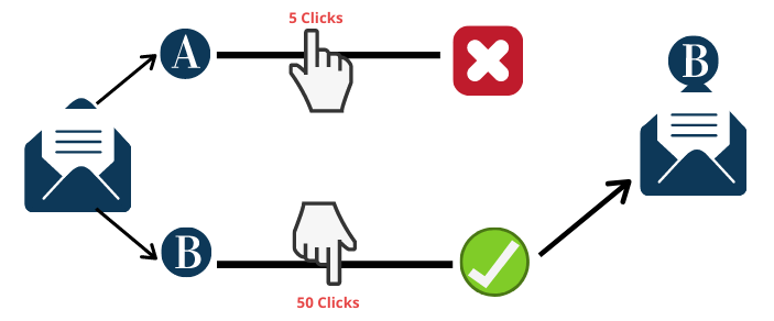 a/b testing emails