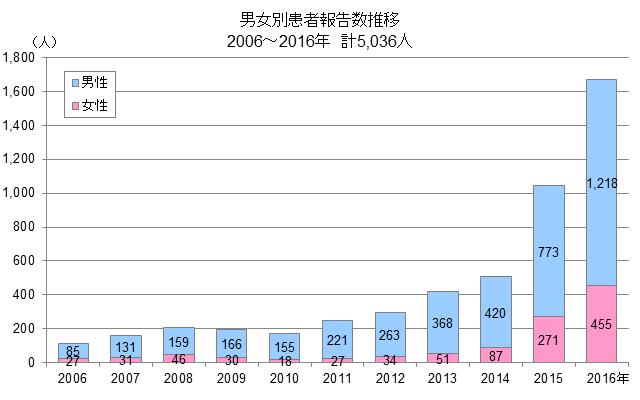 2006-2016syphilis-FM