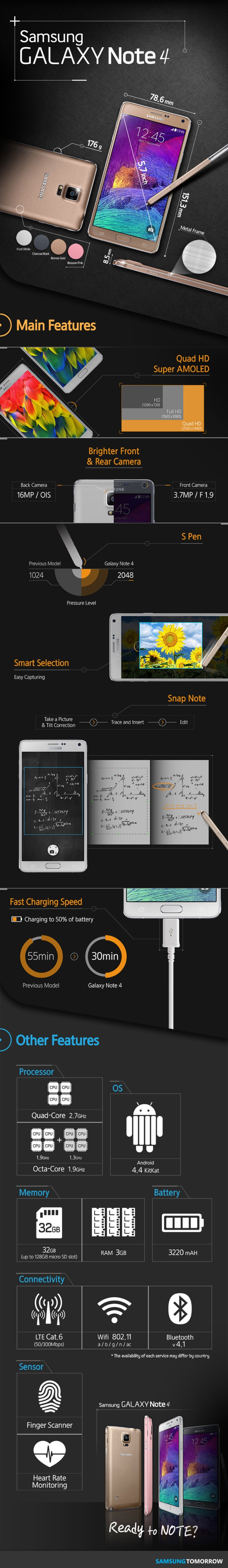Galaxy Note 4 infographic