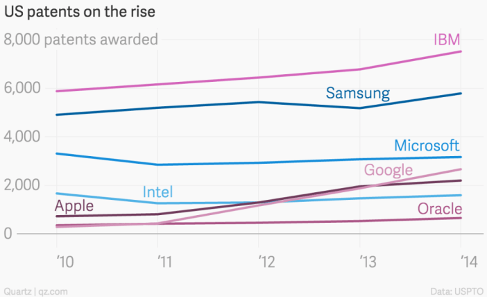 Samsung patent count