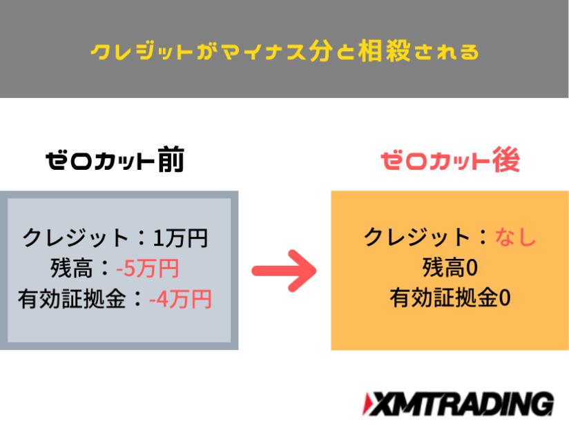XM クレジットがマイナス分と相殺される図解