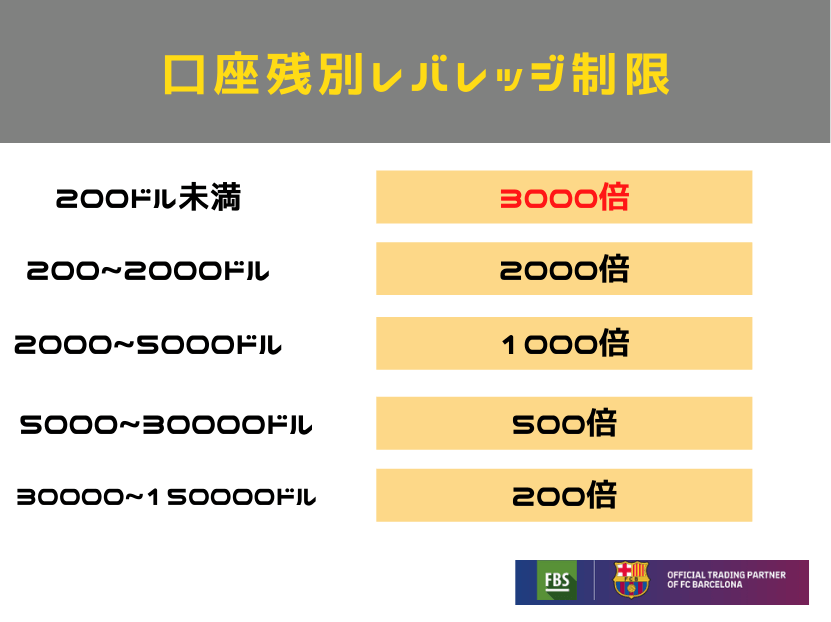 FBS 口座別レバレッジ制限 図形