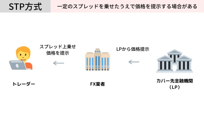 stp方式の仕組み 図解