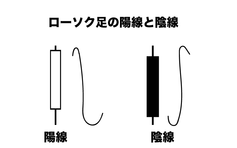 FX ローソク足 陽線 陰線