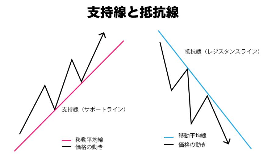FX 移動平均線 サポートライン レジスタンスライン