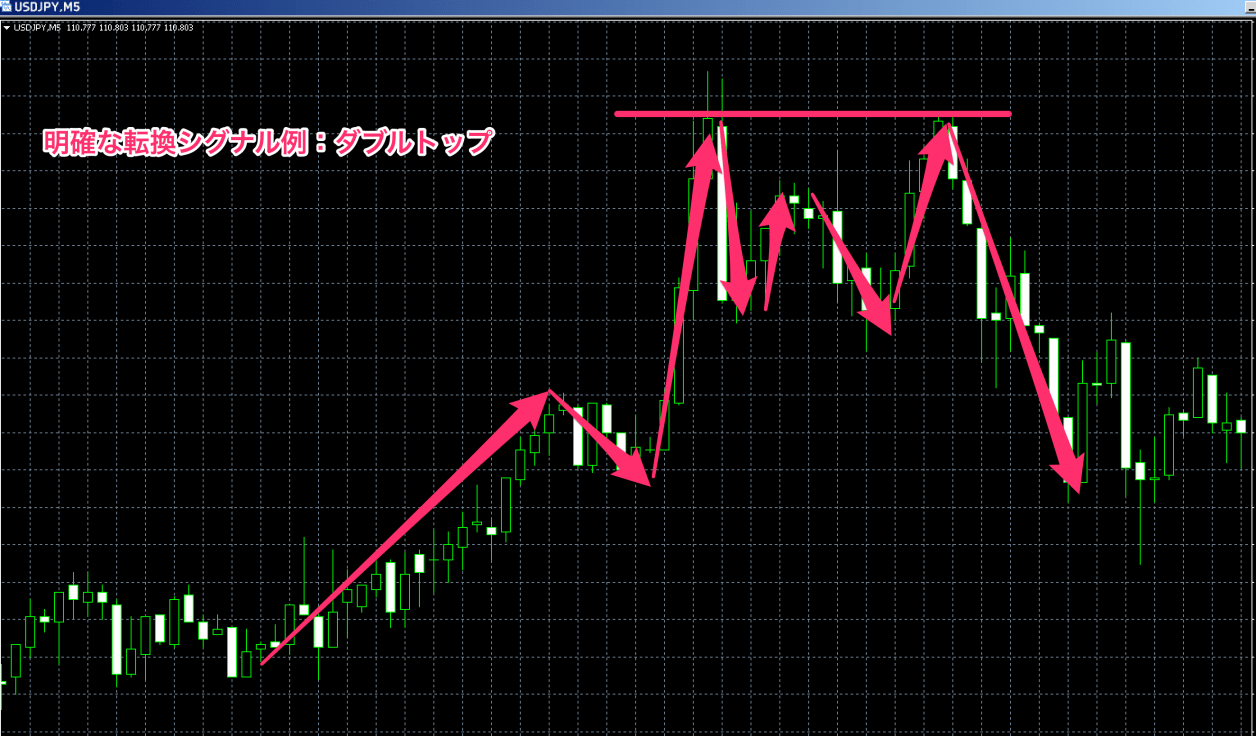 FX ダウ理論