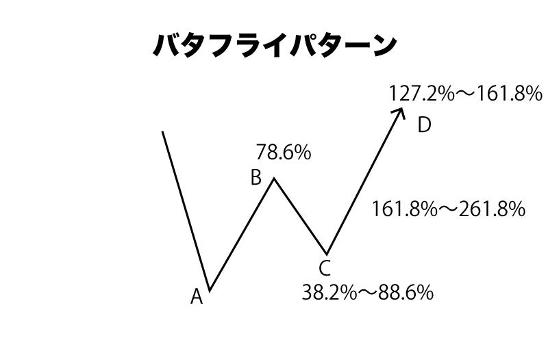 FX ハーモニックパターン バタフライパターン