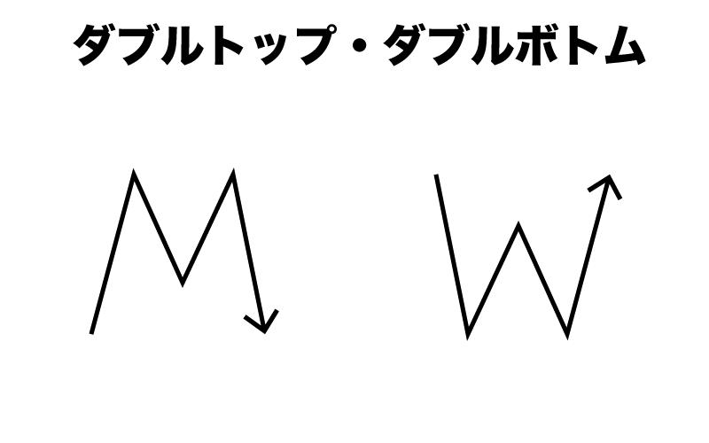 FX ダブルボトム ダブルトップ