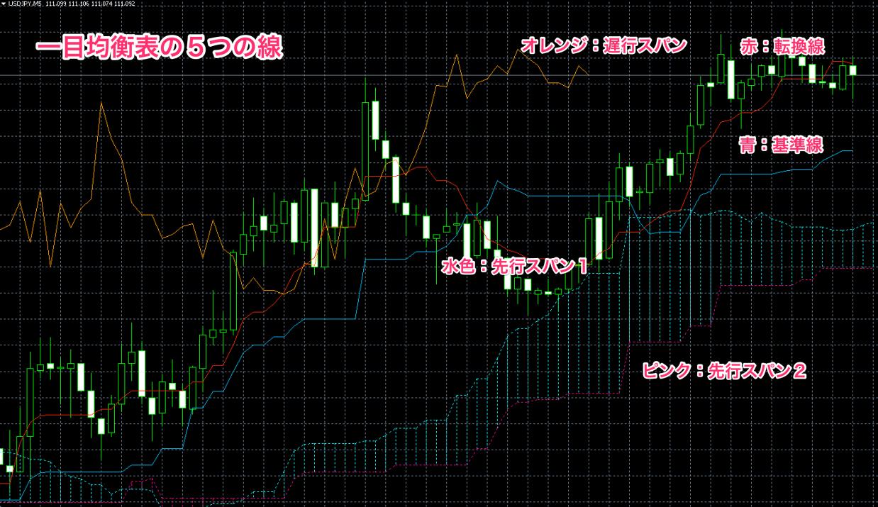 FX 一目均衡表