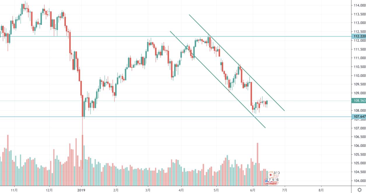 FX ドル円 環境認識