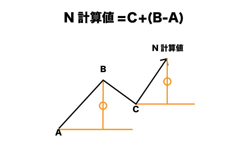 一目均衡表 値幅観測論 N計算値