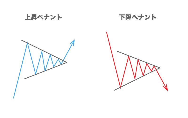 FX フォーメーション分析 ペナント