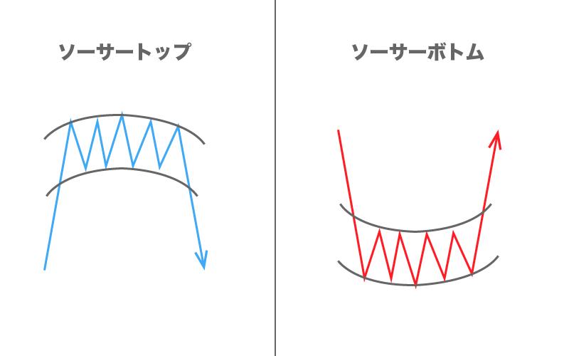 FX フォーメーション分析 ソーサー