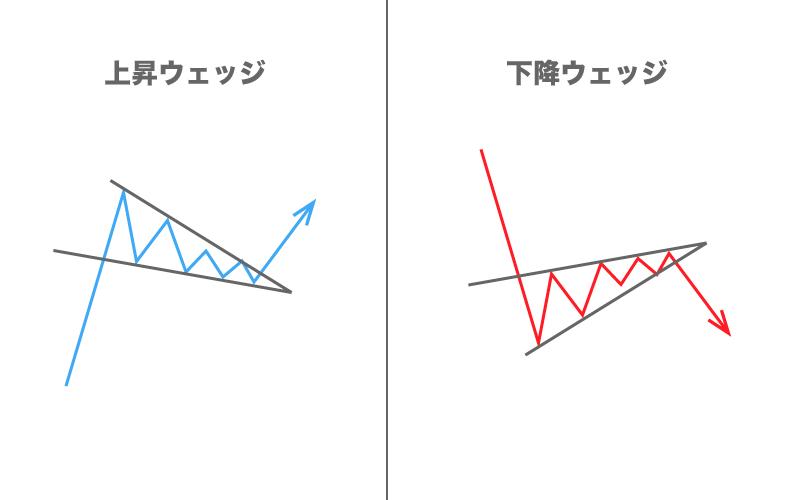 FX フォーメーション分析 ウェッジ
