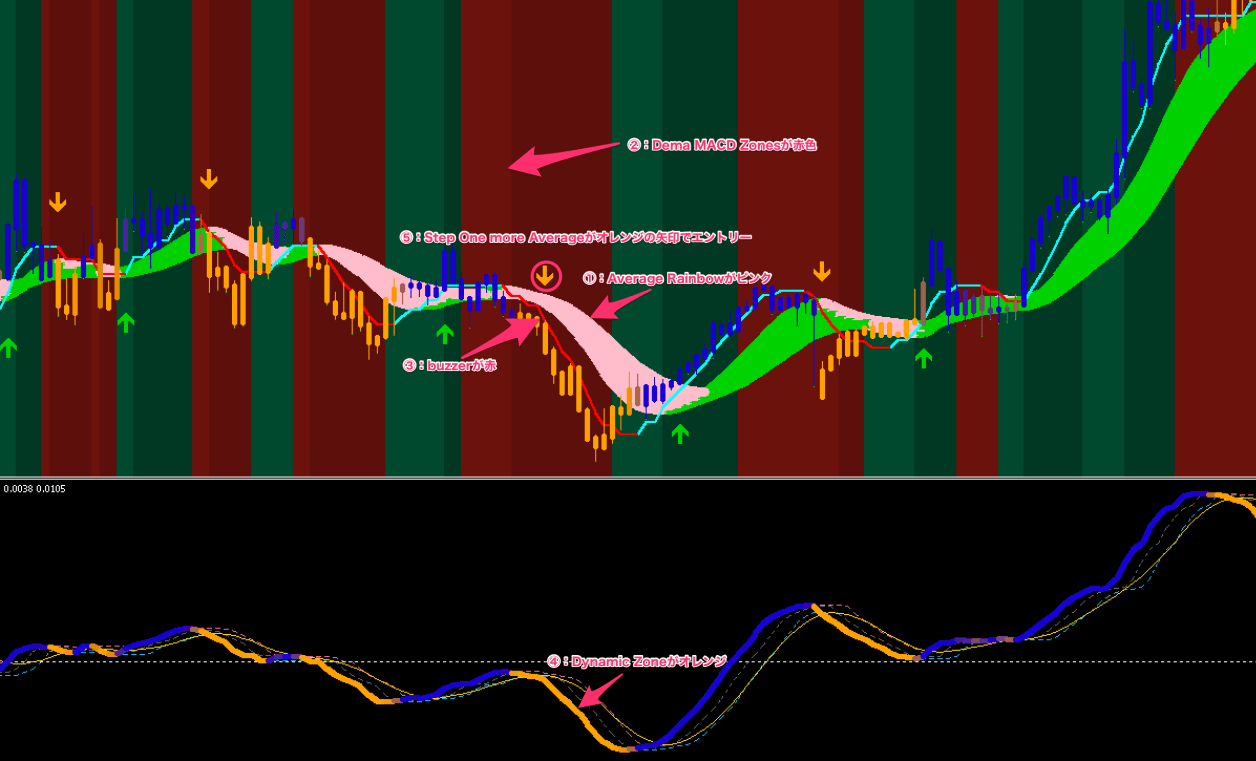 FX手法 mladen and mrtools trend following system