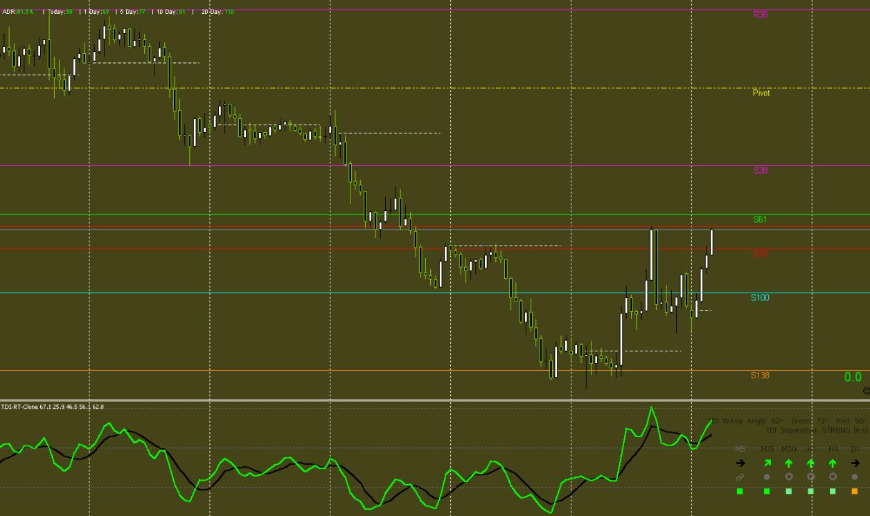 FX手法 Davit Pivot Trading