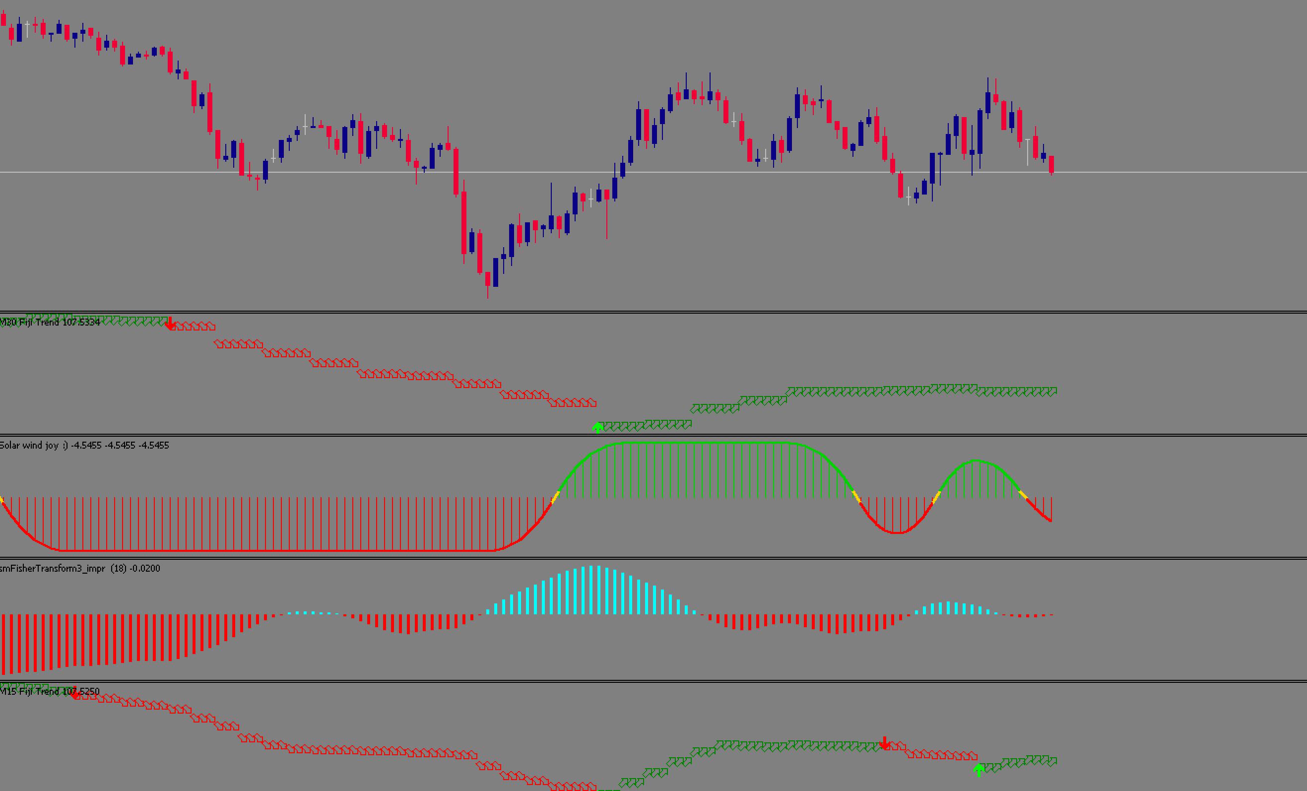 FX 5 min strategy trade