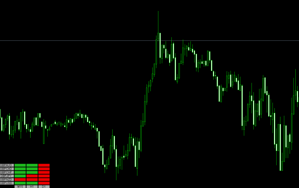 FX インジケーター 一目均衡表 Kijun Heatmap