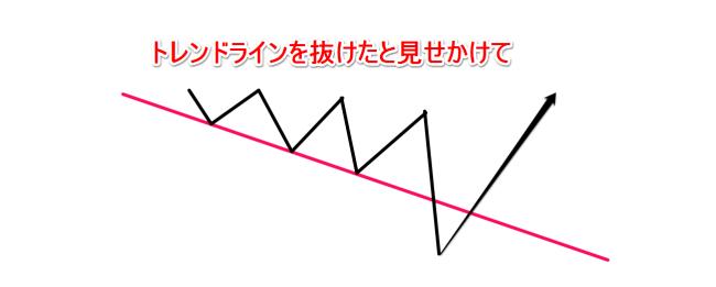 だまし(トレンドライン)