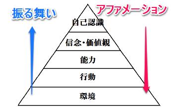 意識の5段階アプローチ