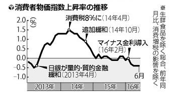 2016.8.17読売新聞