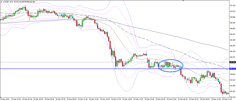 MAと水平線でレートが囲まれた状態の例1