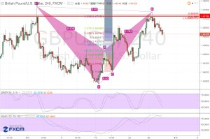 20160527_GBPUSD_H4_Bear-bat-pattern
