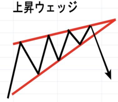 【チャートパターン】上昇ウェッジ