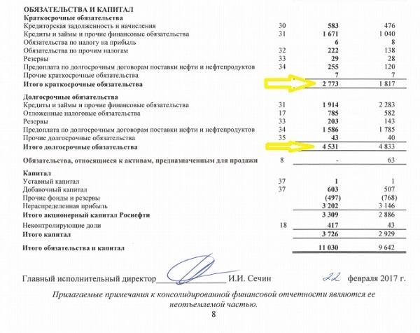 пример баланса Роснефть