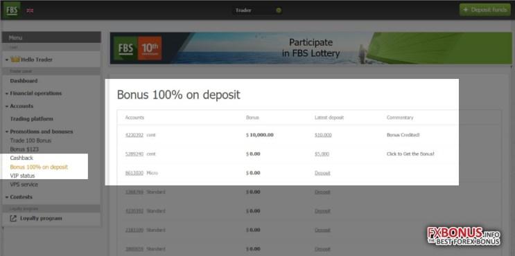 What's the maximum FBS 100% Deposit Bonus amount on MT4/MT5