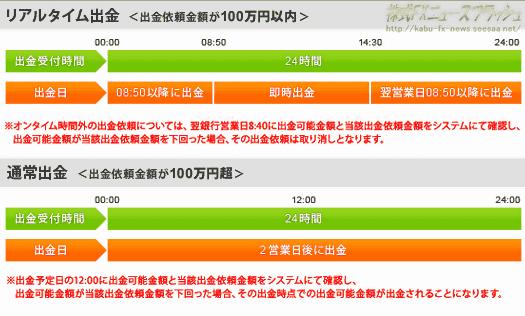 リアルタイム出金サービス サイバーエージェントFX 外貨ex