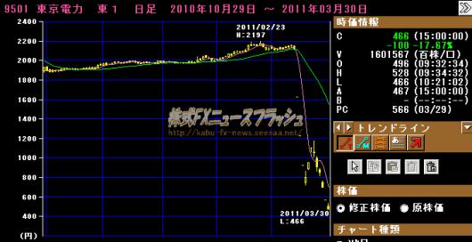 東京電力 東電 日足チャート 2011年3月30日