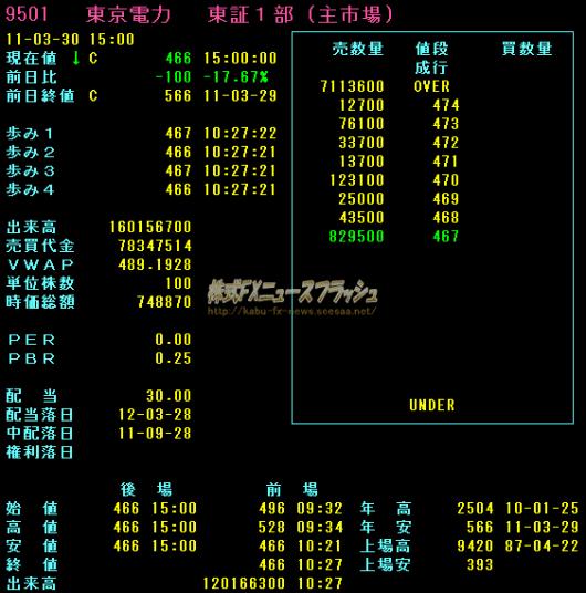東京電力 東電 ストップ安 板情報 2011年3月30日