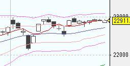 今日の株式市場(12/27)