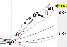 今日の株式市場(11/27)