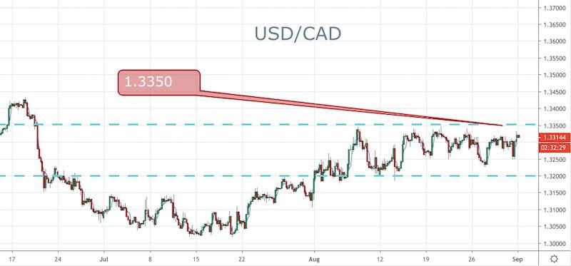 USD/CAD - 240min.