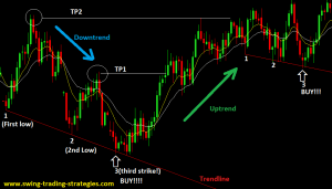 Forex chart explained