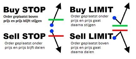 Limit order en stop order
